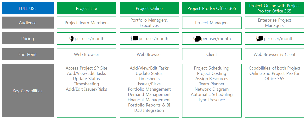 Choosing The Best Project Management Software