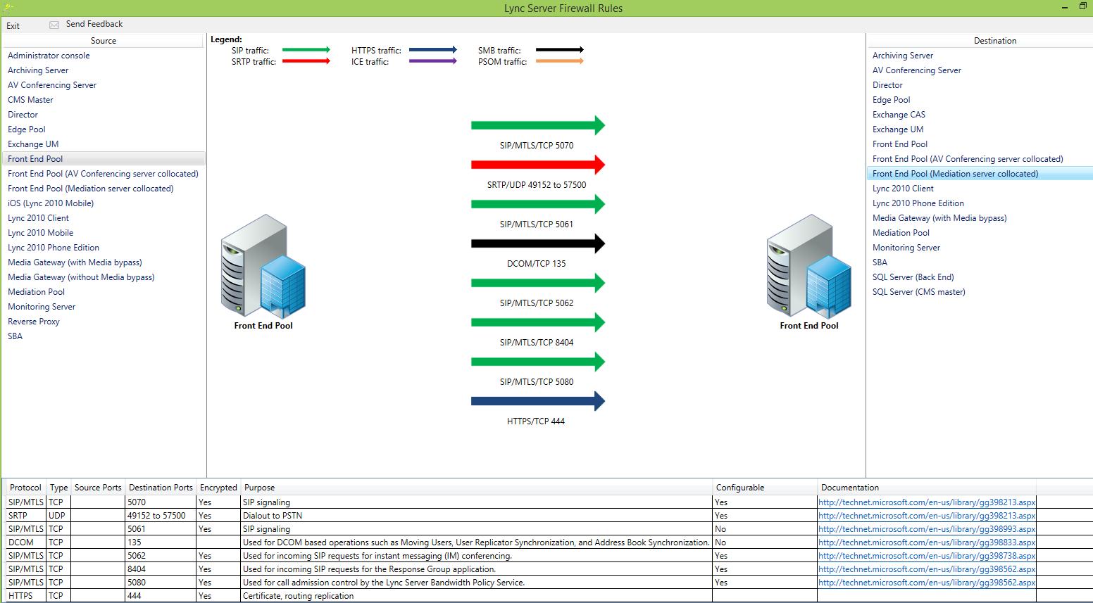 Ports between FE servers