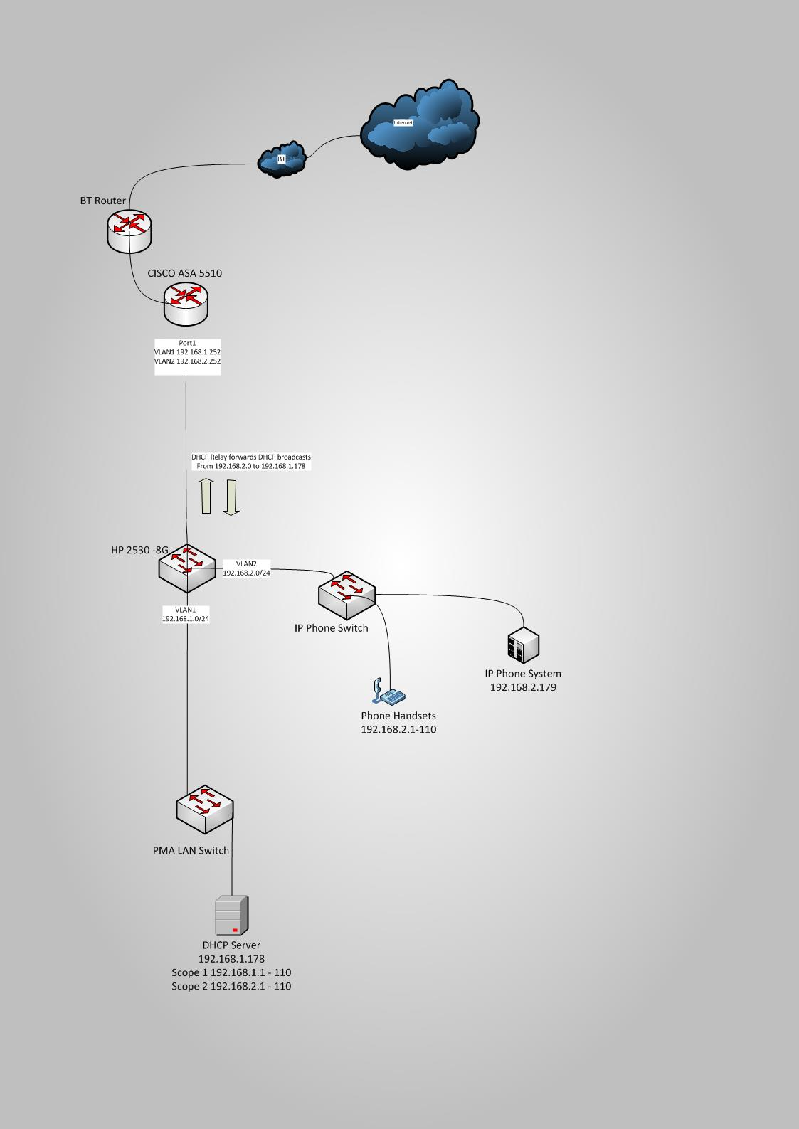 DHCP Relay Question