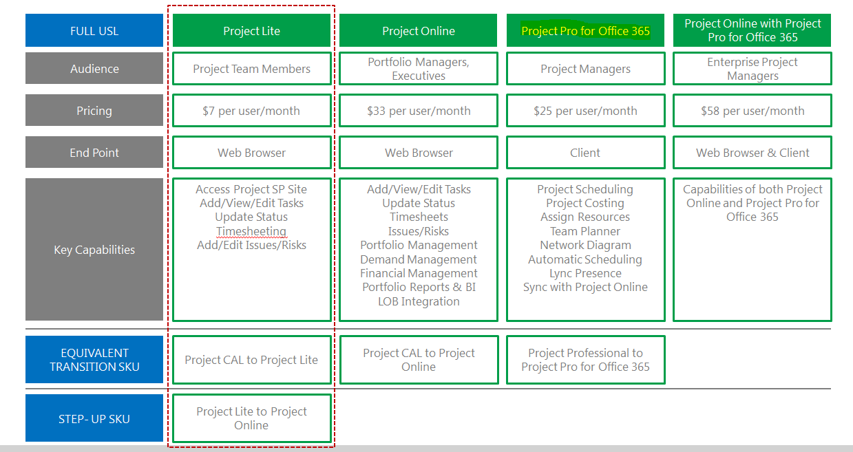 Need Microsoft Project Online In Order To Use Project Pro For