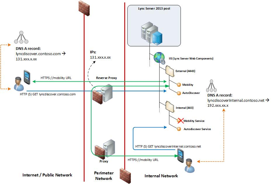 on Office 365 Adfs Authentication Flow