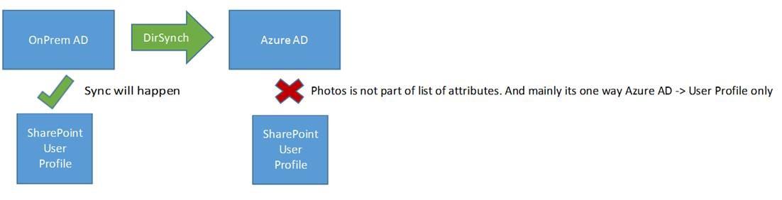 Profile Photo Attribute Sync Process