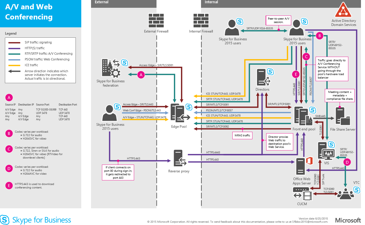 Calling Connection From Outside The Organisation G 722 Block Diagram You Can Download Whole Poster Here