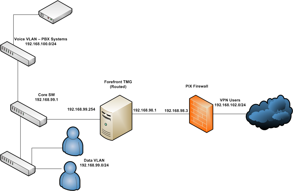 routing vpn clients through tmg radius handled by