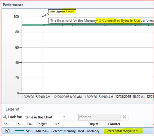 Memory % Committed Bytes in Use