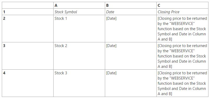 Excel 2013 Webservice Function To Retrieve Historical Stock Prices