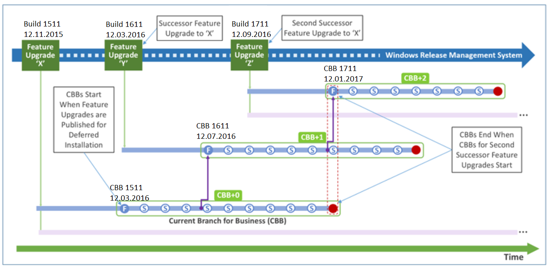 "Windows key+R: Run / Suspicious calls to ""fix Windows"""