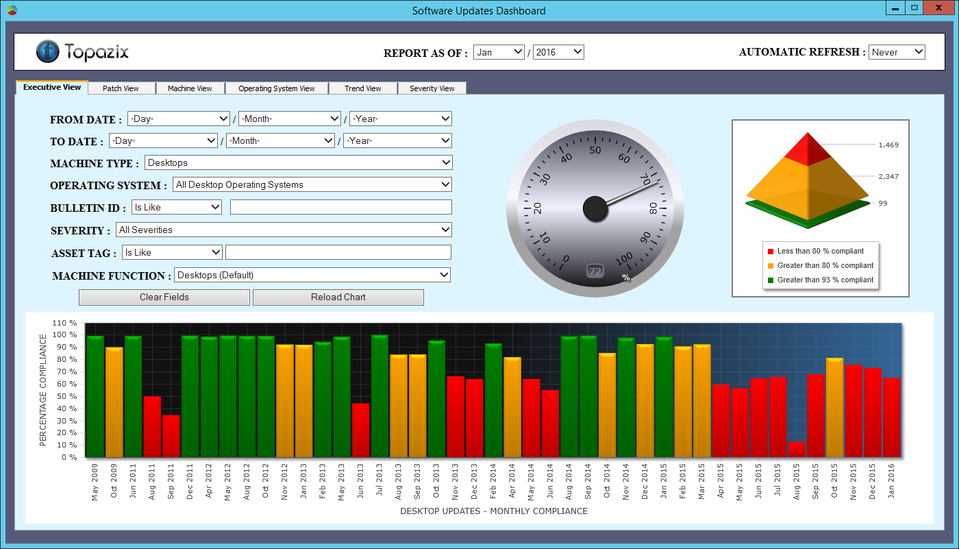 Sccm patch compliance report sql | SCCM Administration and