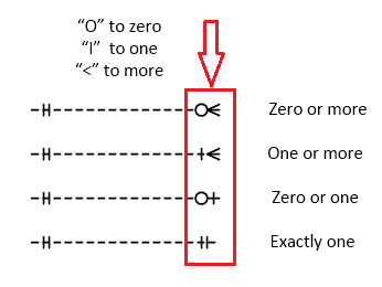 Symbol definitions in er diagrams er diagram it is easy to know the cardinality we can regard o as zero i as one and as more and the relationship is just a dotted line though ccuart Images