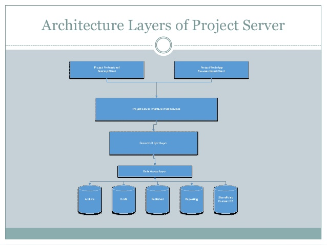 Msp server 2016 architecture for Find architects online
