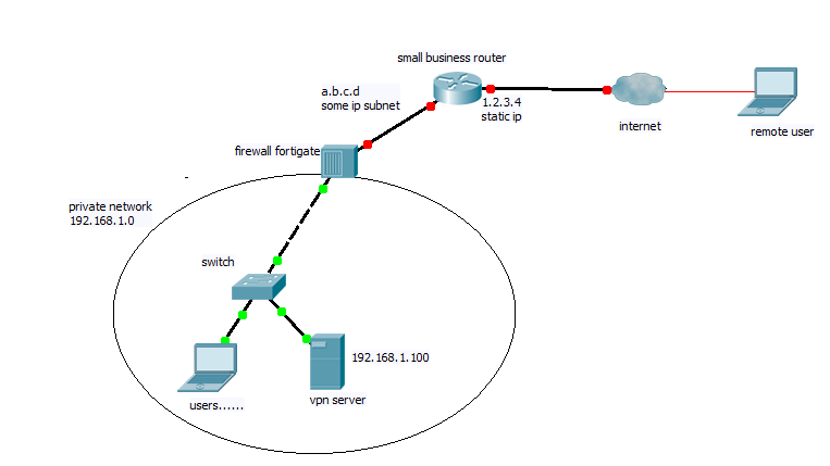 firewalls with router