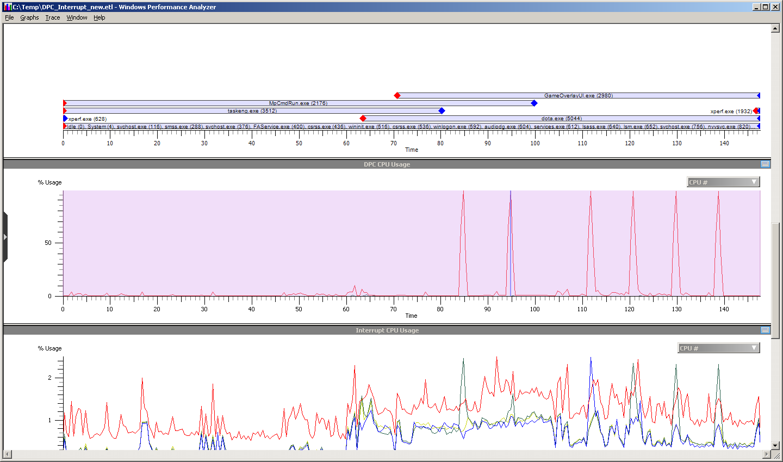 High DPC CPU Usage