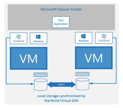 Azure Failover Cluster Storage StarWind