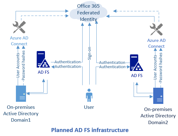 ADFS 3 0 - Can it be: 2 ADFS and 2 Azure AD Connect to 1