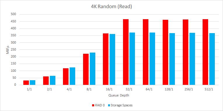 Avago 3108 Megaraid Storage Manager Download
