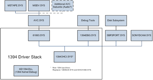 IEEE 1394 Bus Driver in Windows 7