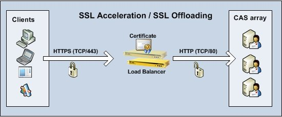 how to configure ssl offloading in exchange 2010 technet articles united states english. Black Bedroom Furniture Sets. Home Design Ideas