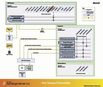Exchagne 2010 Hub Transport Extensibility