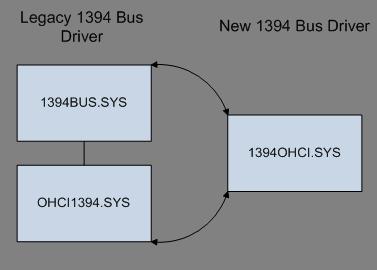 Configuration ROM Retrieval
