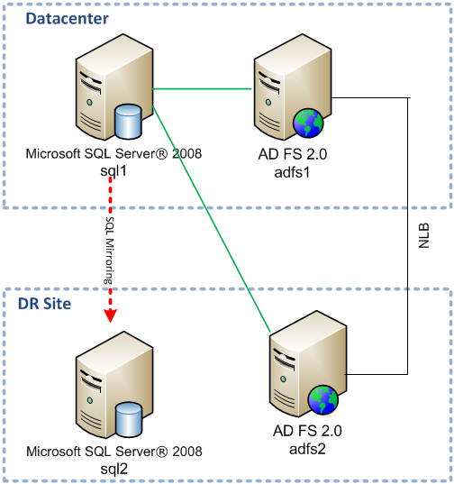 Adfs 2 0 high availability and high resiliency walkthrough for Office 365 design guide