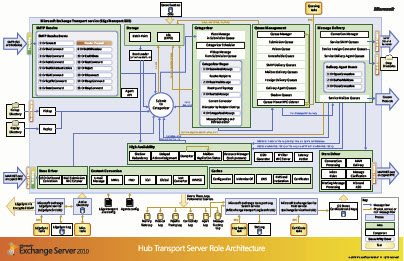 Download Exchange Server 2010 Architecture Poster from Official Microsoft Download Center