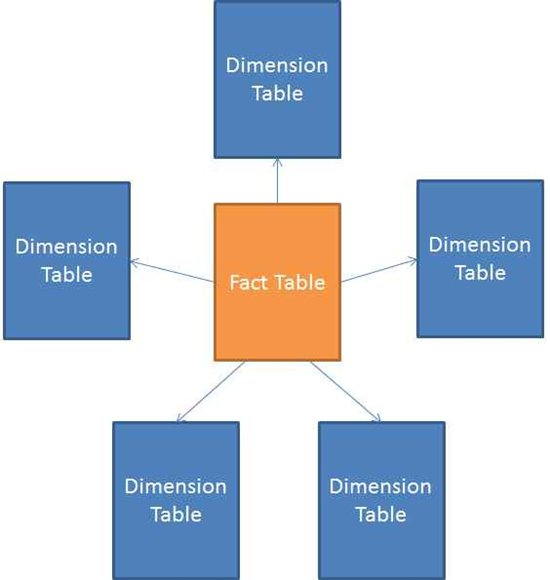 A star schema diagram, with fact table in the center, and dimension tables radiating outward from the center.