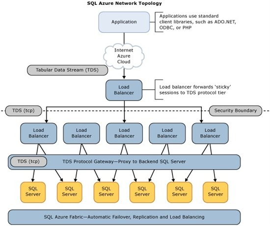Windows azure sql database connection management technet articles as seen in the diagram sql database provides the same tabular data stream tds interface as sql server therefore you can use familiar tools and ccuart Image collections