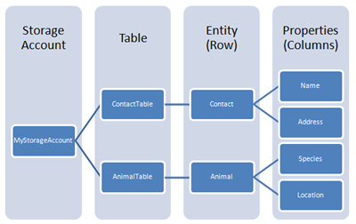 Using The Windows Azure Web Role And Windows Azure Table