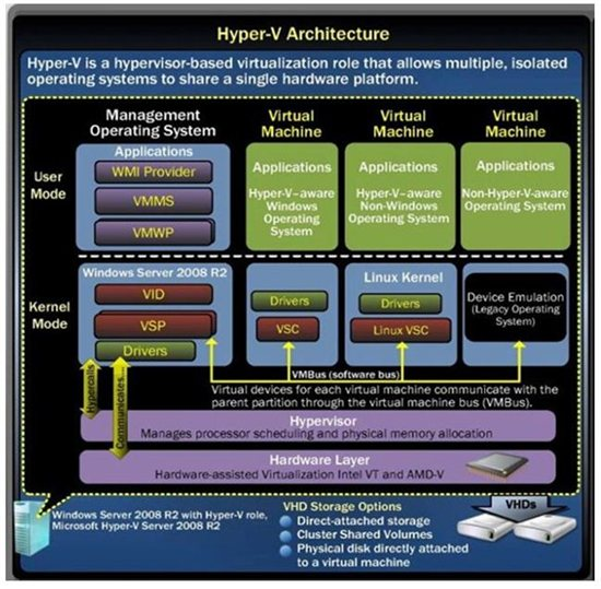 Hyper v architecture technet articles united states for Microsoft hyper v architecture