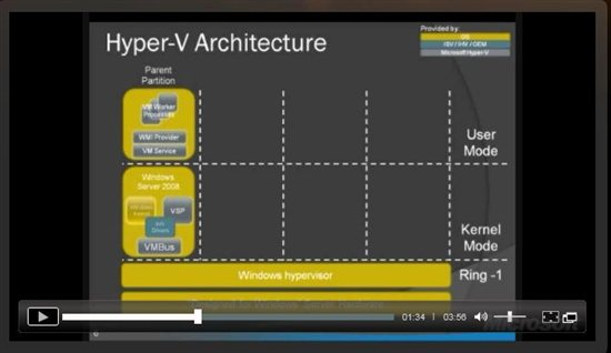 Resources for Microsoft hyper v architecture