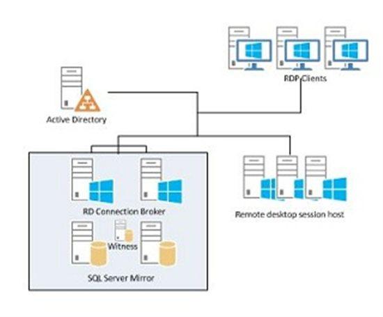 Remote desktop connection broker licensing