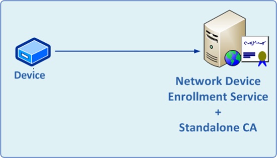Network Device Enrollment Service Ndes In Active