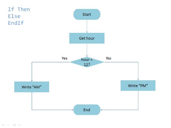 Python Programming/Conditional Statements