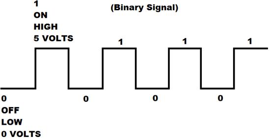 Signal binary numbers