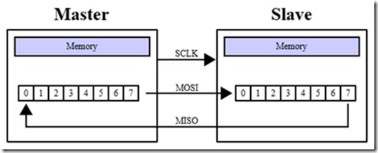 Net Micro Framework : SPI, the high speed serial bus