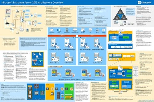 Exchange Posters Visio Stencils And More Technet