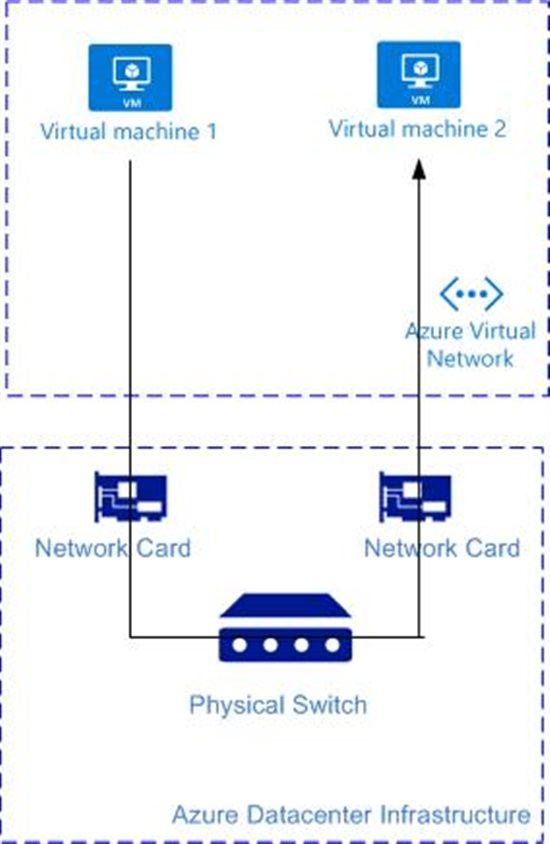 Maximize your VM's Performance with Accelerated Networking