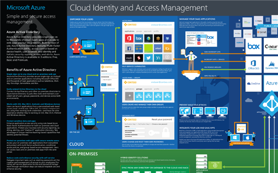 Azure Infographics and Visio Templates - TechNet Articles ...
