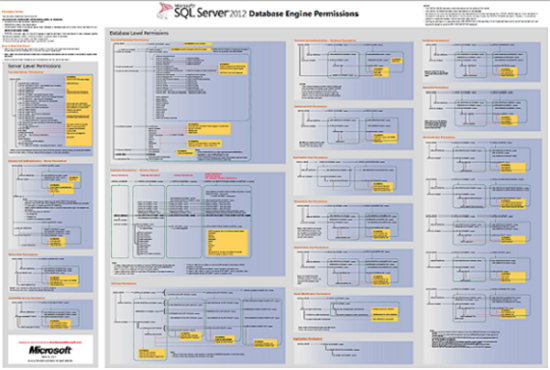 sql server database engine permission posters technet articles united states english