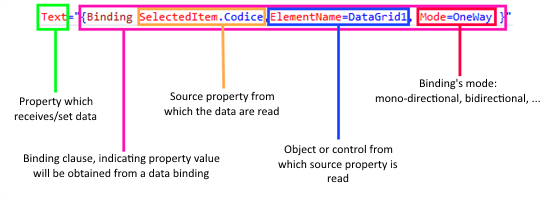 Basic Examples of WPF Data Binding - TechNet Articles