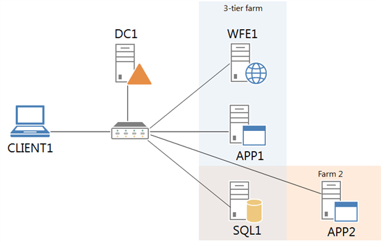 The SharePoint Server 2013 lab configuration with the 3-tier farm and the second farm.