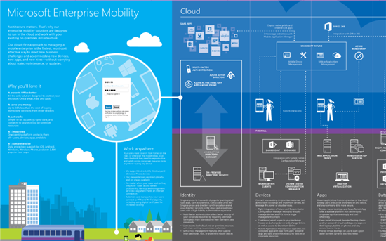 Azure Infographics and Visio Templates  TechNet Articles  United States  English   TechNet Wiki