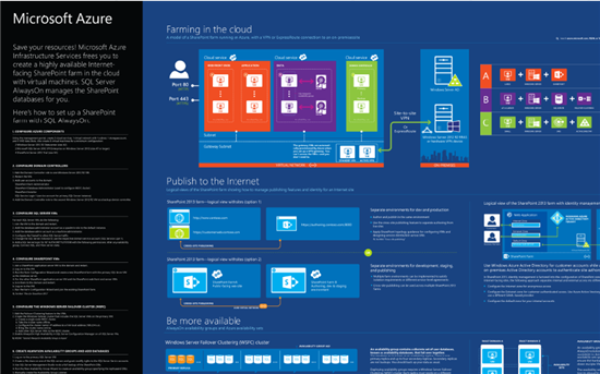 3681.SharePoint Visio Application Architecture Templates on visio site plan example, visio org chart template, visio floor plan template, visio software engineering template, visio network diagram template, visio tree diagram template,