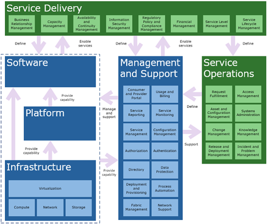 Cloud Services Foundation Reference Model