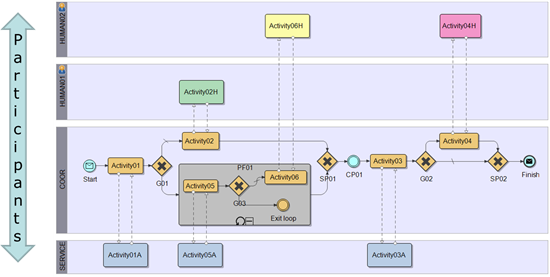 Using visio 2010 bpmn to design model and document biztalk the four phases of bpmn modeling ccuart Image collections