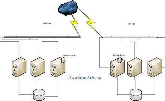 Hyper v replica broker server role
