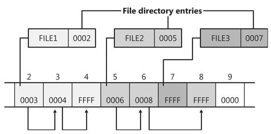 Sample of a FAT file-allocation chain