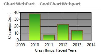 SharePoint 2010: Adding Charts to Webparts