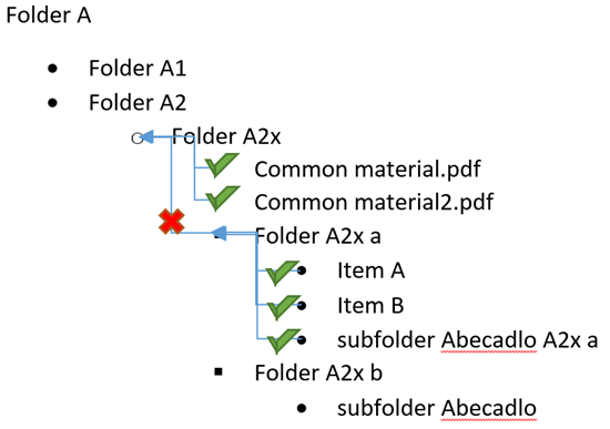 Restoring and removing item permissions in subfolders for