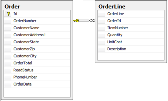 Using for xml queries with the wcf sql adapter biztalk guru for Table structure